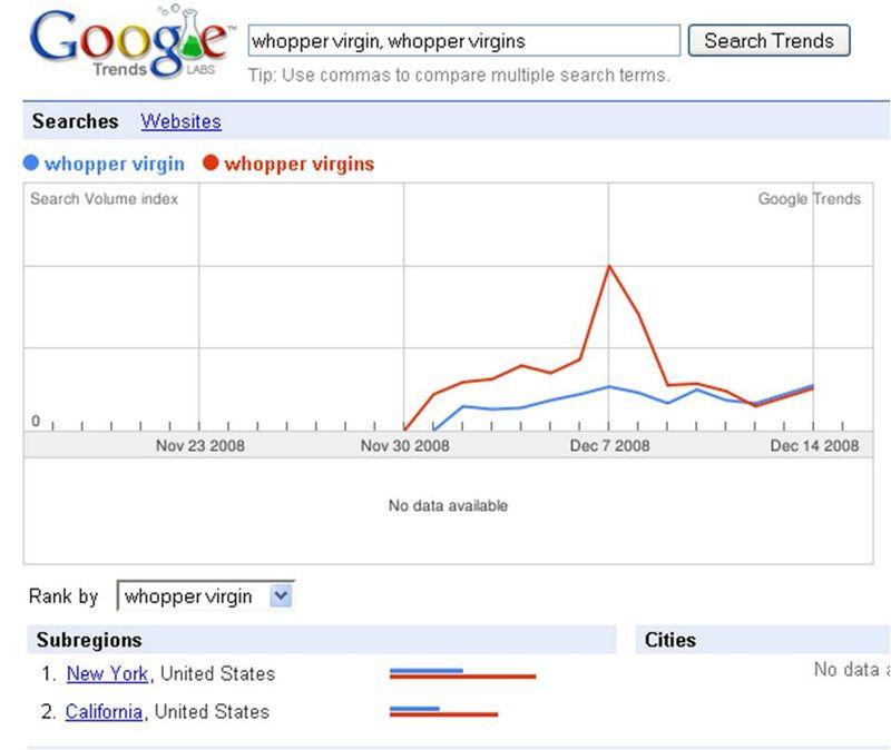 Google trends whopper virgins