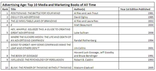 Ad age top 10 books of all time