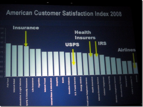 American Customer Satisfaction Index 2008 - Forrester Marketing Forum 2009