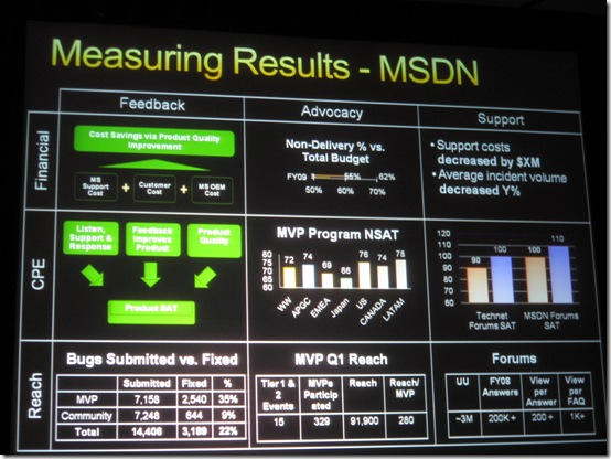 Microsoft Developer Network - Measuring Results - Forrester Marketing Forum 2009