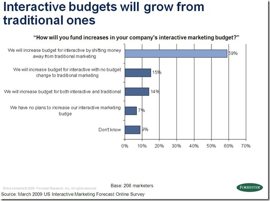 forrester march 09 - interactive budgets growing from traditional
