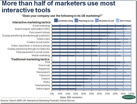 forrester march 09 - tactics used by marketers