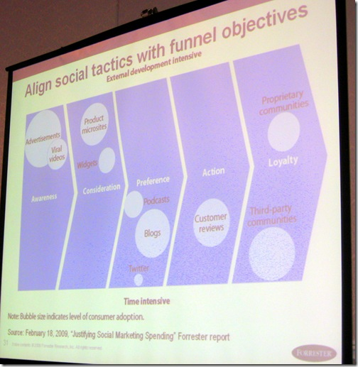 Align social tactics with funnel objectives - Forrester Research - David Card