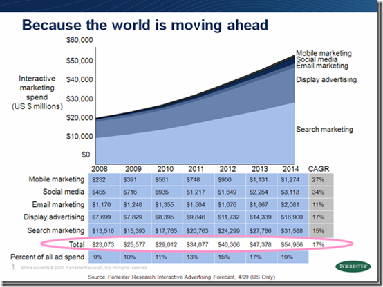 Interactive Marketing Spend 2008 - 2014 - Forrester Research