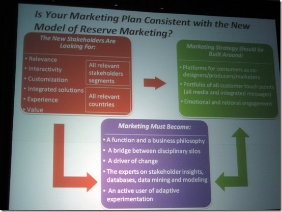 David Reibsteni: Is Your Marketing Plan Consistent with the New Model of Reserve Marketing?