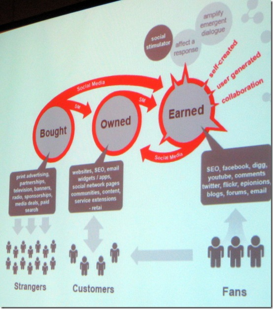 Slide from Sarah Dickenson, Blast Radius and Alexandra Wheeler, Starbucks, Forrester Marketing Forum 2009