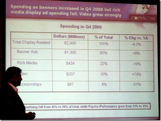 Online ad spending Q4 2008 - gian fulgoni comcore