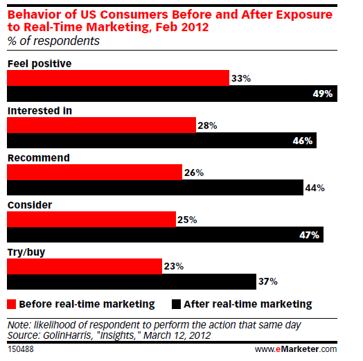Emarketer real-time marketing
